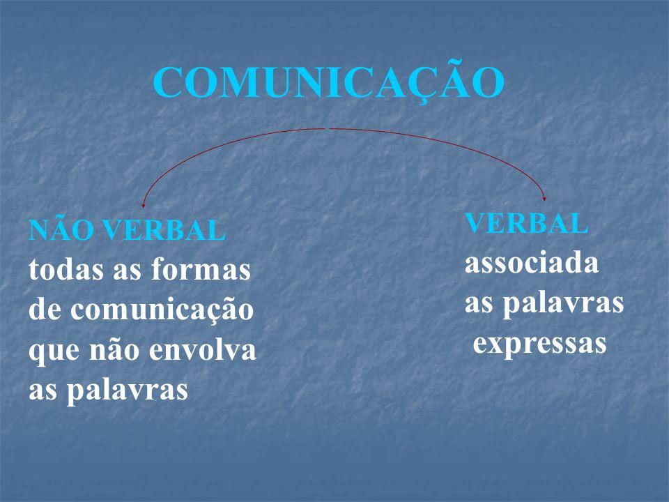 COMUNICAÇÃO associada todas as formas as palavras de comunicação