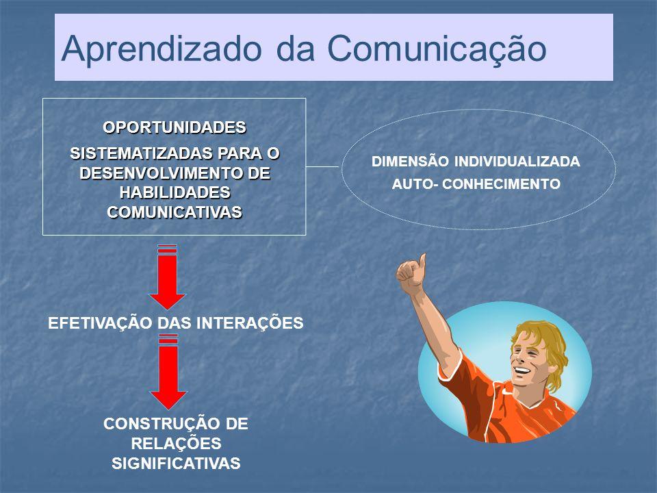 Aprendizado da Comunicação