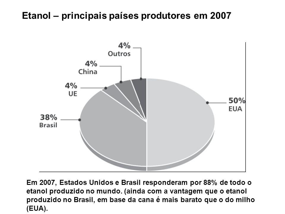 Etanol – principais países produtores em 2007