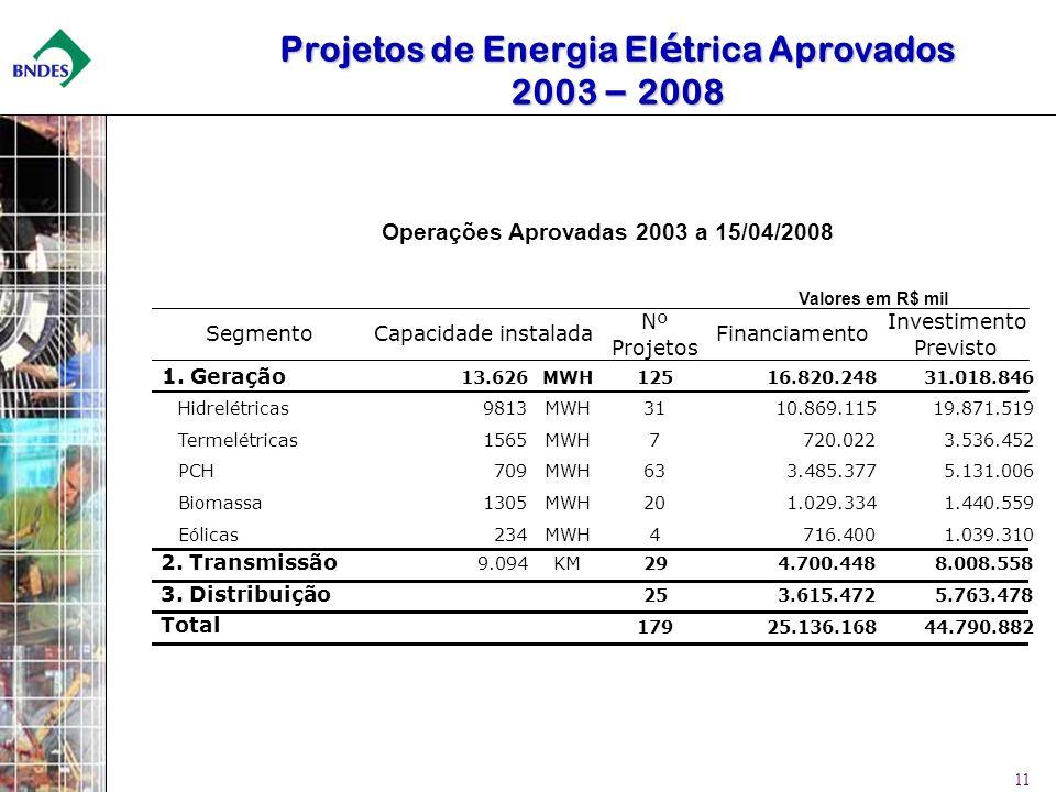 Projetos de Energia Elétrica Aprovados 2003 – 2008