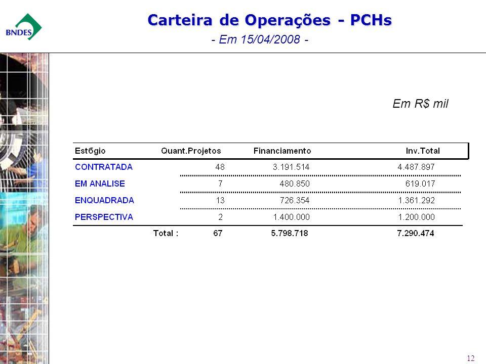 Carteira de Operações - PCHs
