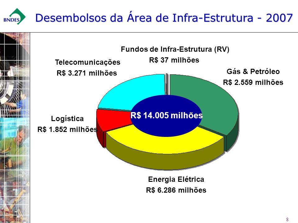 Fundos de Infra-Estrutura (RV)