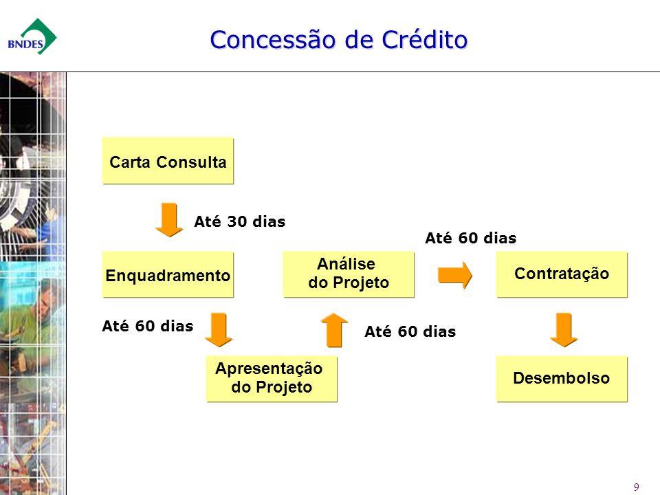 Concessão de Crédito Carta Consulta Enquadramento Análise Contratação