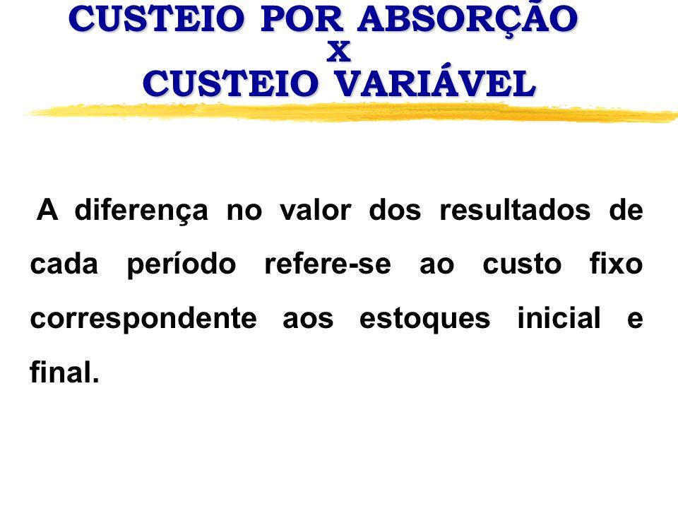 CUSTEIO POR ABSORÇÃO CUSTEIO VARIÁVEL