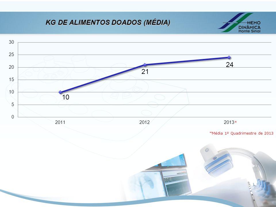 KG DE ALIMENTOS DOADOS (MÉDIA)