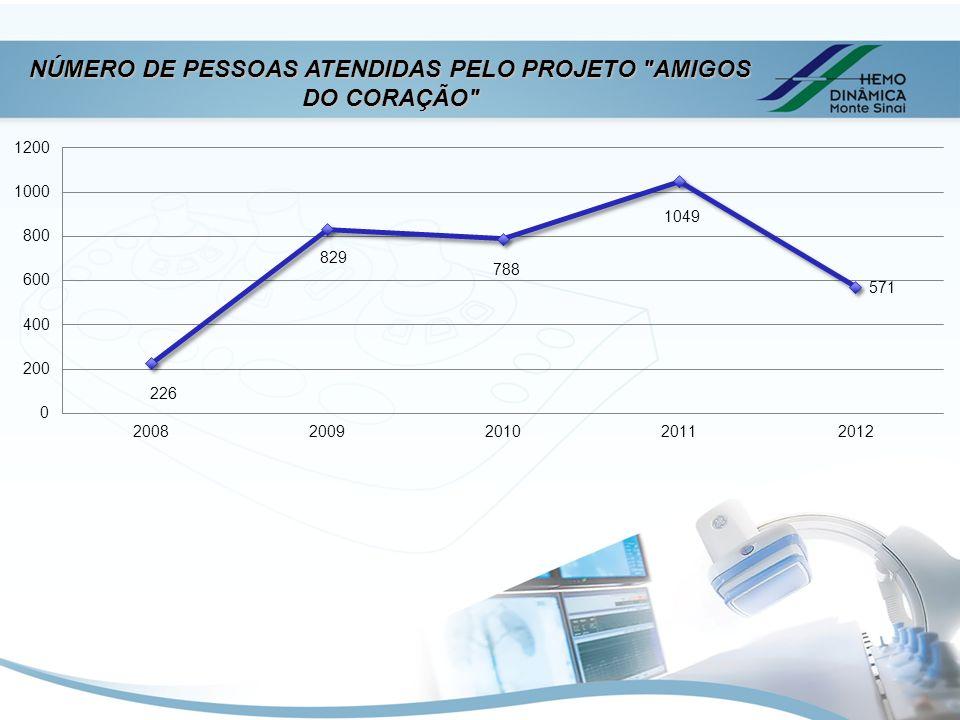 NÚMERO DE PESSOAS ATENDIDAS PELO PROJETO AMIGOS DO CORAÇÃO