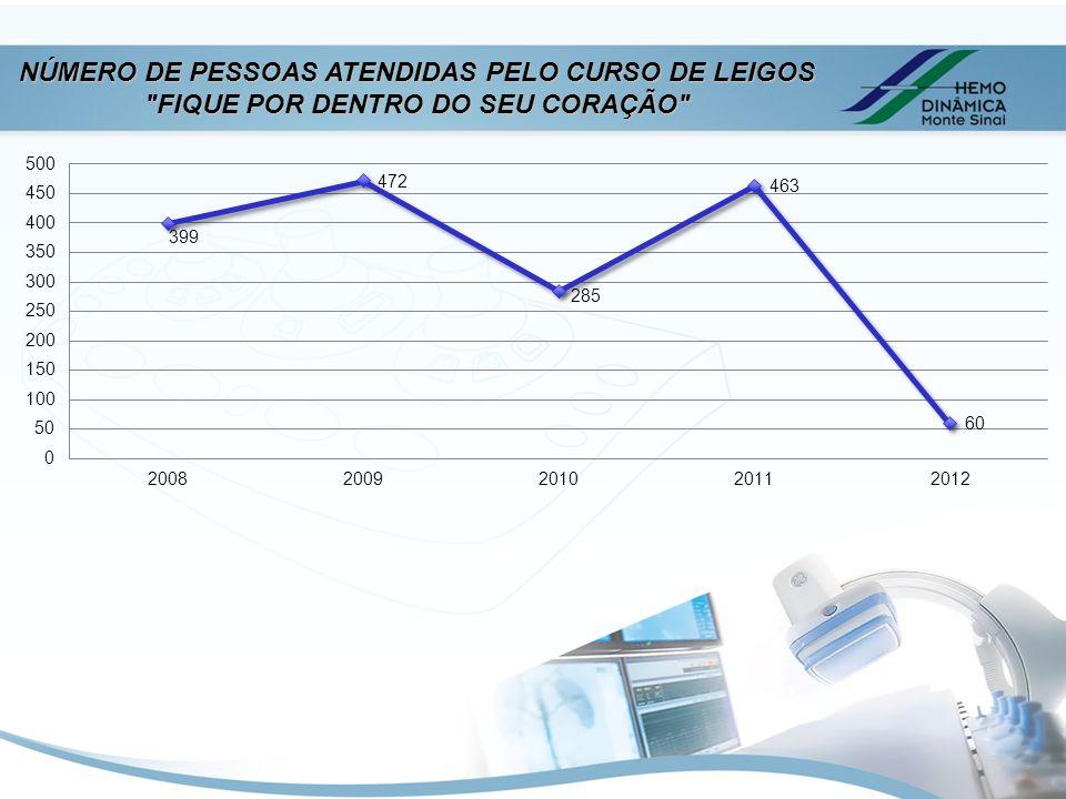 NÚMERO DE PESSOAS ATENDIDAS PELO CURSO DE LEIGOS FIQUE POR DENTRO DO SEU CORAÇÃO