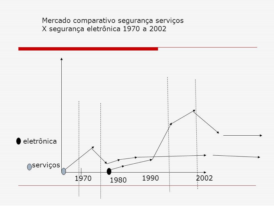 Mercado comparativo segurança serviços
