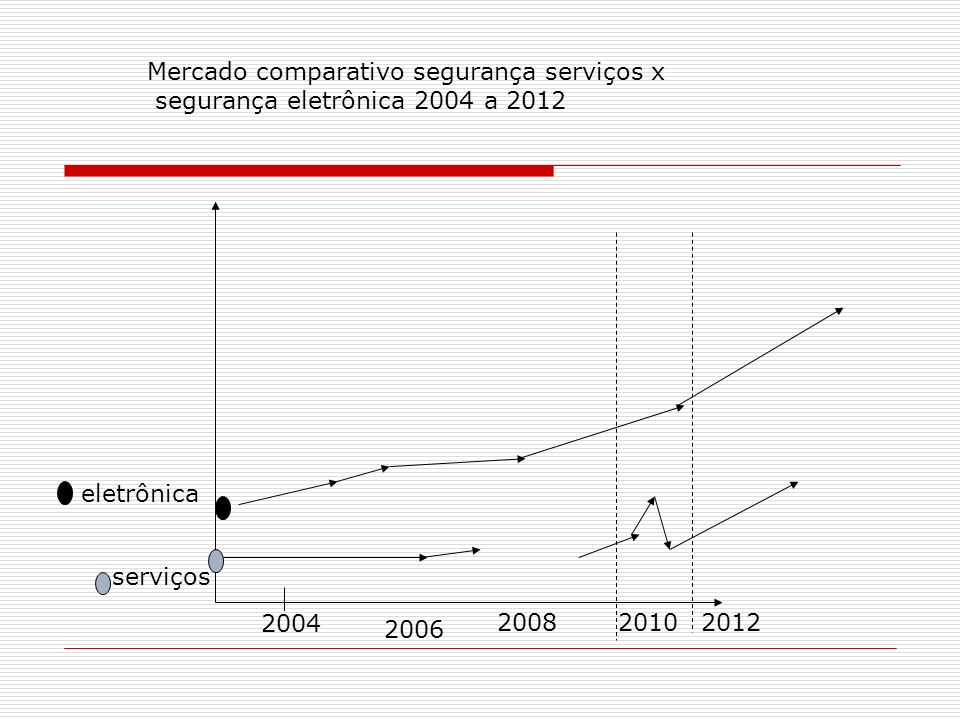 Mercado comparativo segurança serviços x