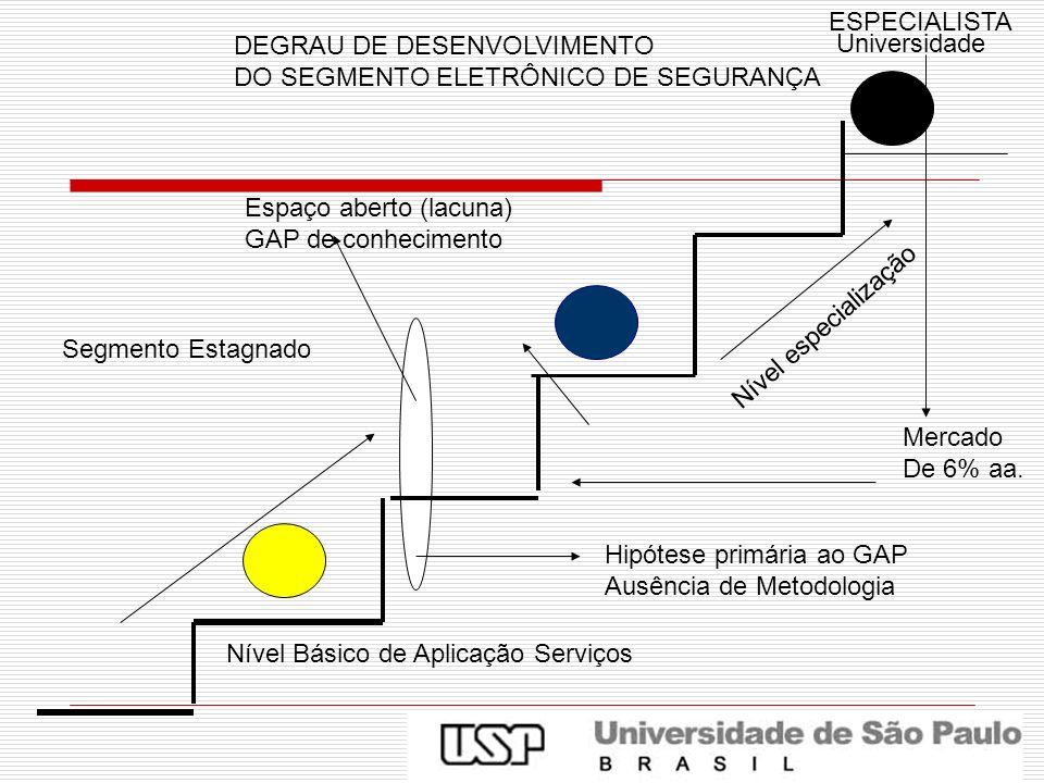 ESPECIALISTA DEGRAU DE DESENVOLVIMENTO. DO SEGMENTO ELETRÔNICO DE SEGURANÇA. Universidade. Espaço aberto (lacuna)