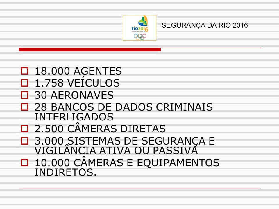 28 BANCOS DE DADOS CRIMINAIS INTERLIGADOS 2.500 CÂMERAS DIRETAS