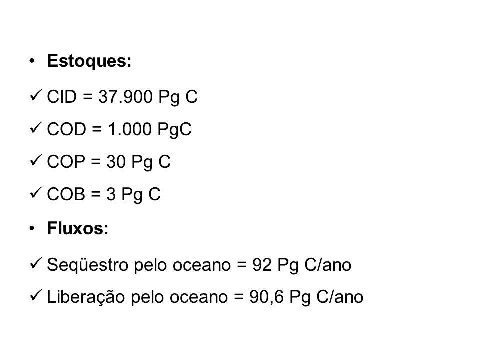 Estoques: CID = 37.900 Pg C. COD = 1.000 PgC. COP = 30 Pg C. COB = 3 Pg C. Fluxos: Seqüestro pelo oceano = 92 Pg C/ano.