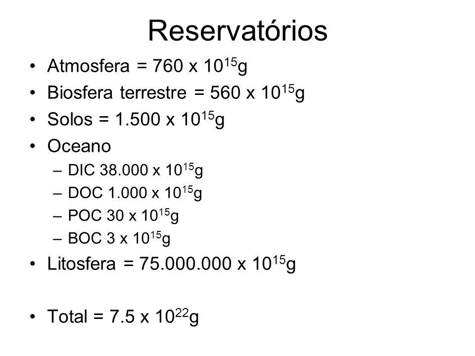 Reservatórios Atmosfera = 760 x 1015g Biosfera terrestre = 560 x 1015g