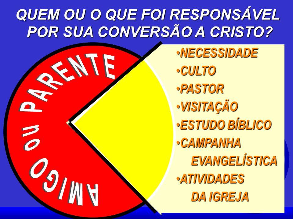 QUEM OU O QUE FOI RESPONSÁVEL POR SUA CONVERSÃO A CRISTO