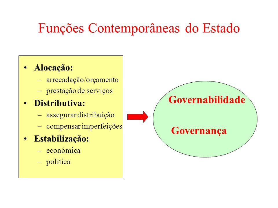 Funções Contemporâneas do Estado