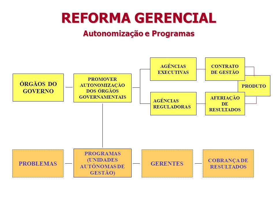 Autonomização e Programas