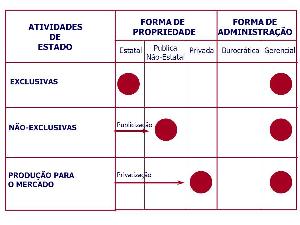 FORMA DE PROPRIEDADE FORMA DE ADMINISTRAÇÃO ATIVIDADES DE ESTADO
