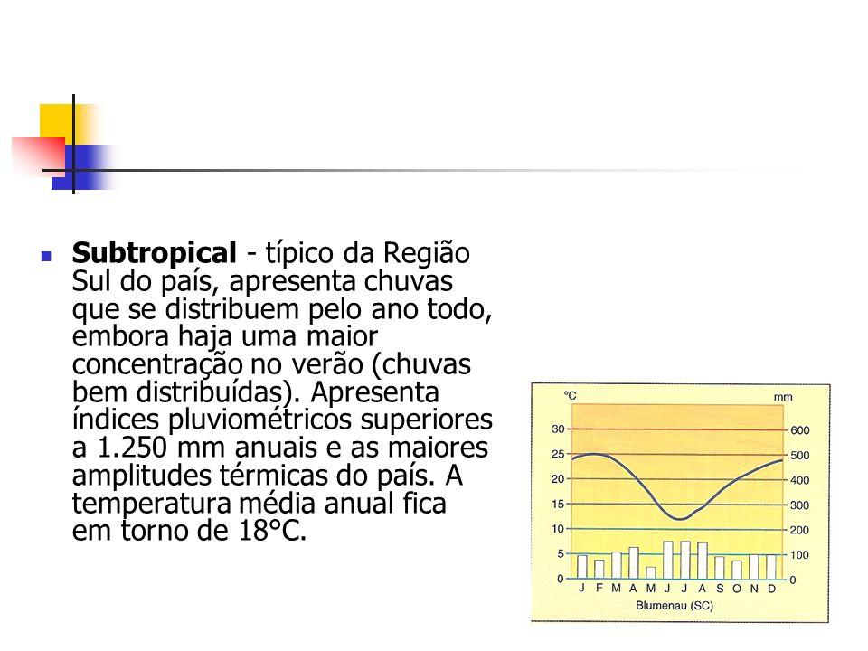 Subtropical - típico da Região Sul do país, apresenta chuvas que se distribuem pelo ano todo, embora haja uma maior concentração no verão (chuvas bem distribuídas).