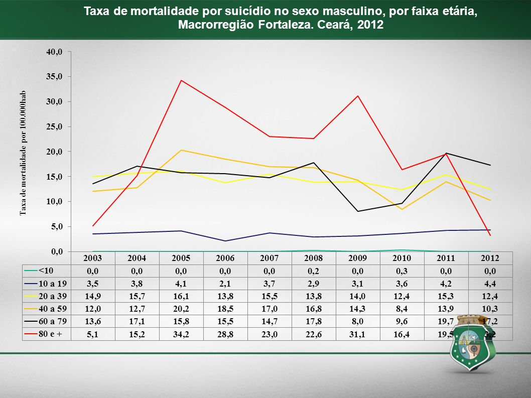 Taxa de mortalidade por suicídio no sexo masculino, por faixa etária, Macrorregião Fortaleza. Ceará, 2012