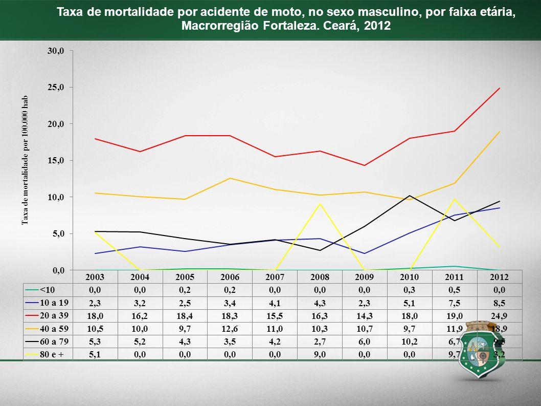 Taxa de mortalidade por acidente de moto, no sexo masculino, por faixa etária, Macrorregião Fortaleza. Ceará, 2012