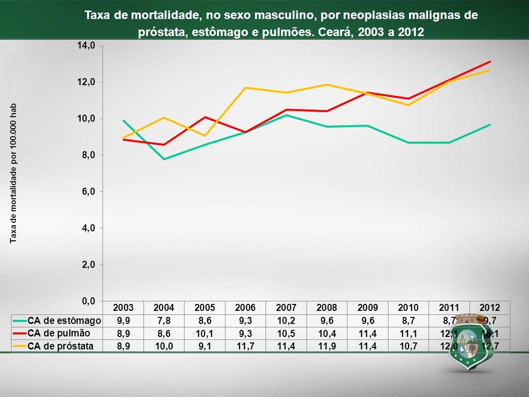 Taxa de mortalidade, no sexo masculino, por neoplasias malignas de próstata, estômago e pulmões. Ceará, 2003 a 2012