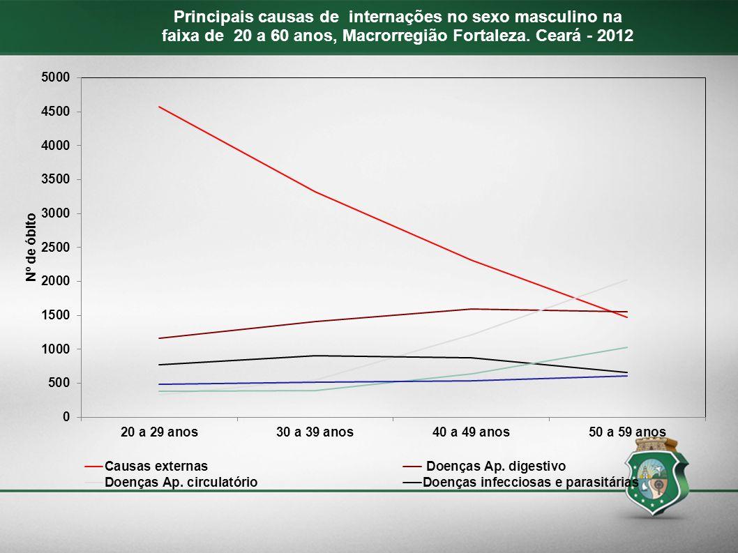 Principais causas de internações no sexo masculino na faixa de 20 a 60 anos, Macrorregião Fortaleza. Ceará - 2012