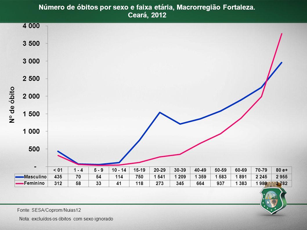 Número de óbitos por sexo e faixa etária, Macrorregião Fortaleza