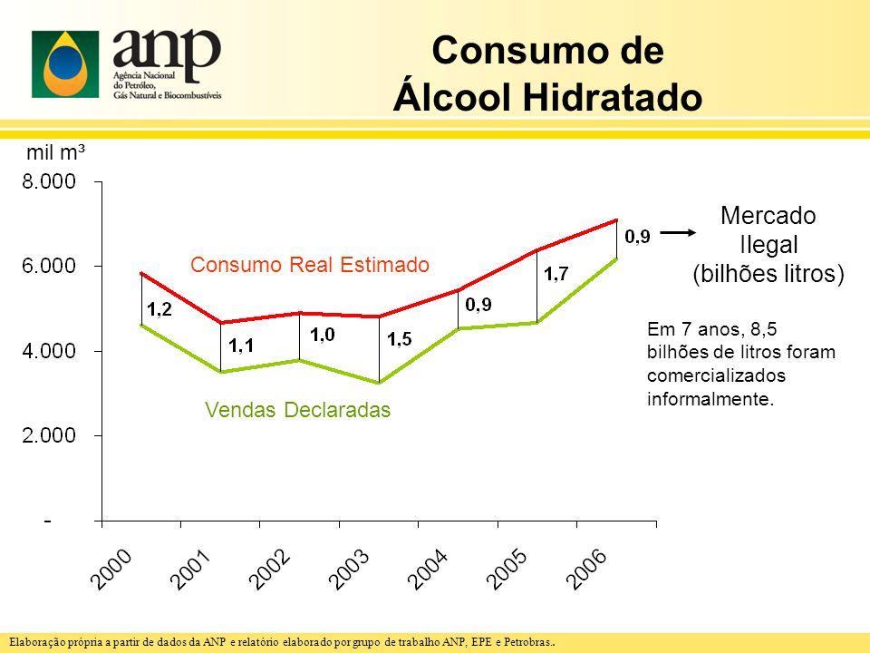 Consumo de Álcool Hidratado