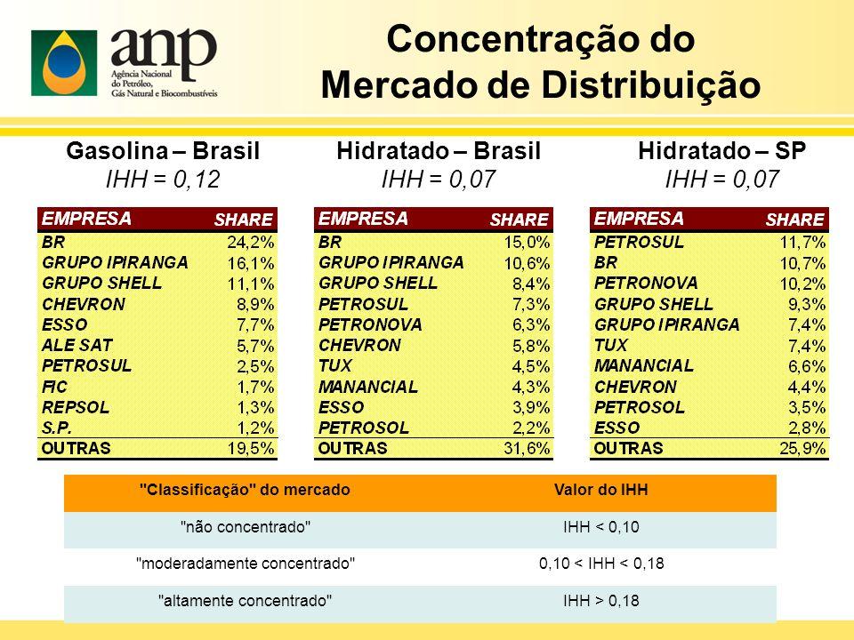 Mercado de Distribuição Classificação do mercado