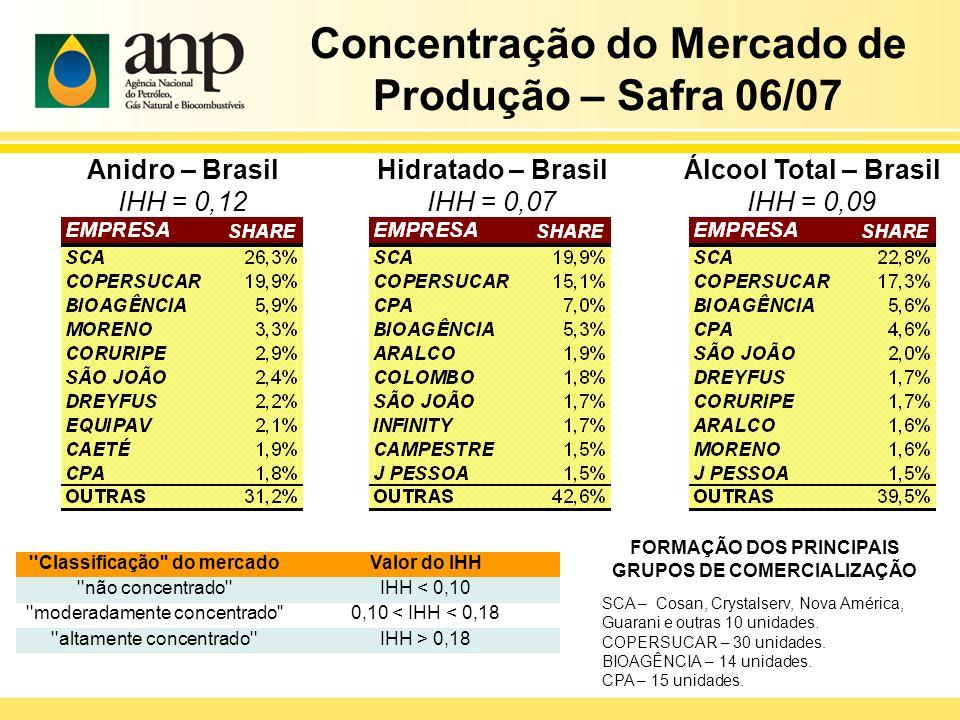 Concentração do Mercado de Produção – Safra 06/07