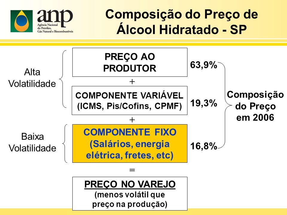 Composição do Preço de Álcool Hidratado - SP (ICMS, Pis/Cofins, CPMF)