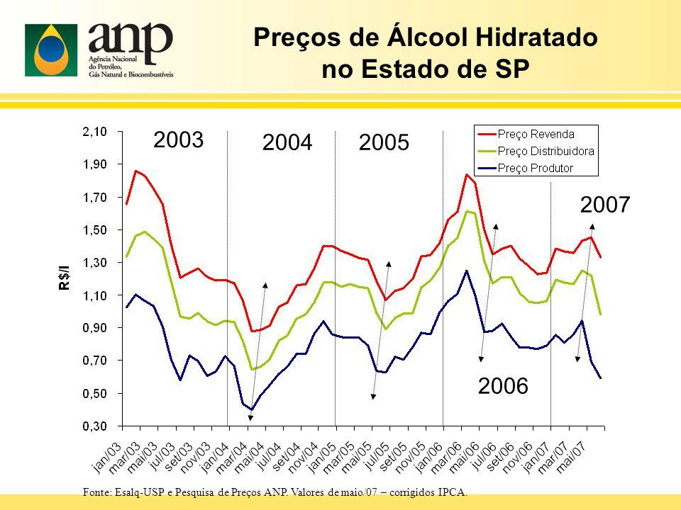 Preços de Álcool Hidratado