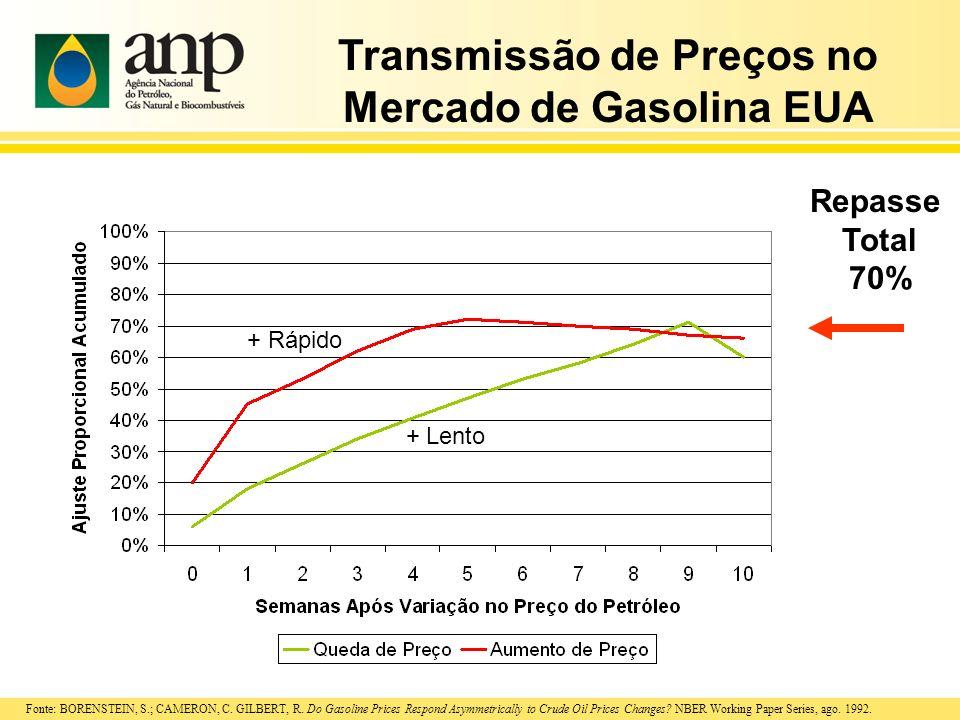 Transmissão de Preços no Mercado de Gasolina EUA