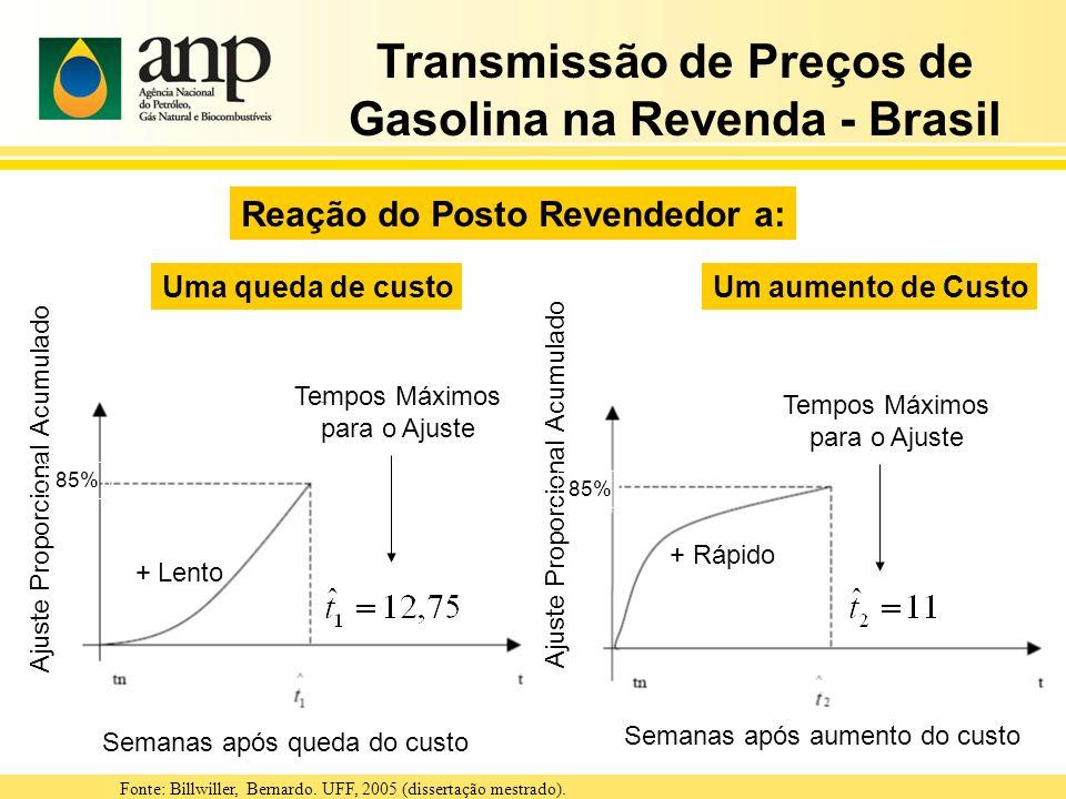 Transmissão de Preços de Gasolina na Revenda - Brasil