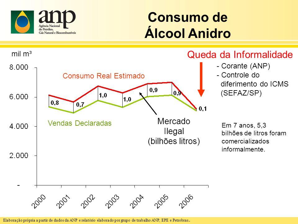 Consumo de Álcool Anidro