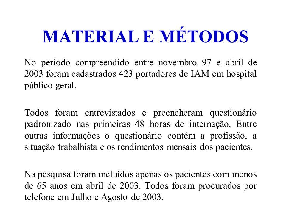 MATERIAL E MÉTODOS No período compreendido entre novembro 97 e abril de 2003 foram cadastrados 423 portadores de IAM em hospital público geral.