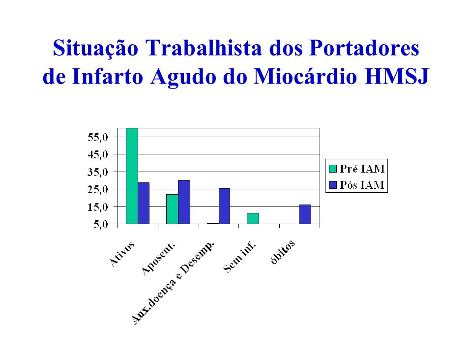 Situação Trabalhista dos Portadores de Infarto Agudo do Miocárdio HMSJ