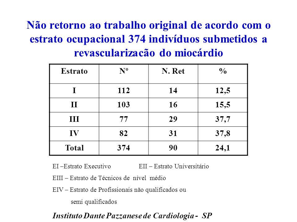 Não retorno ao trabalho original de acordo com o estrato ocupacional 374 indivíduos submetidos a revascularizacão do miocárdio
