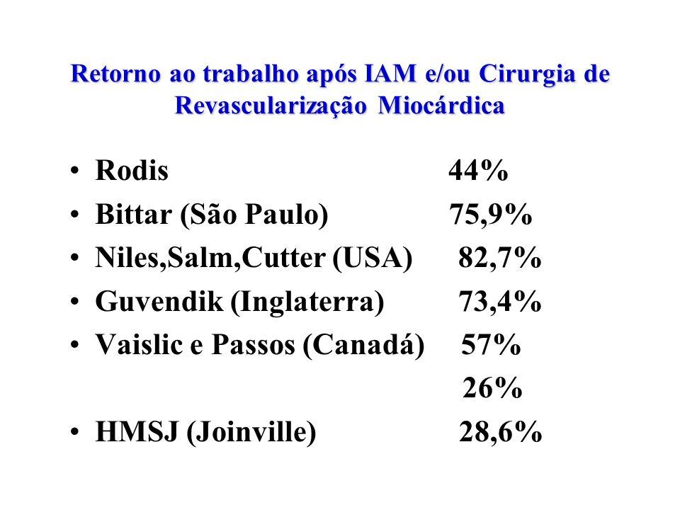 Niles,Salm,Cutter (USA) 82,7% Guvendik (Inglaterra) 73,4%
