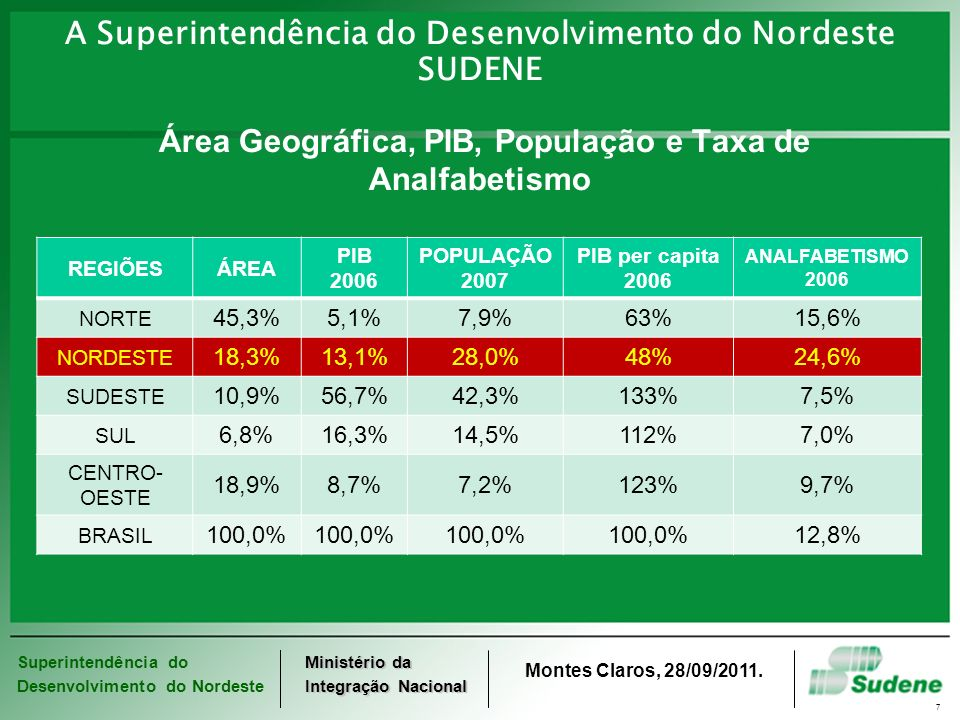 A Superintendência do Desenvolvimento do Nordeste SUDENE Área Geográfica, PIB, População e Taxa de Analfabetismo