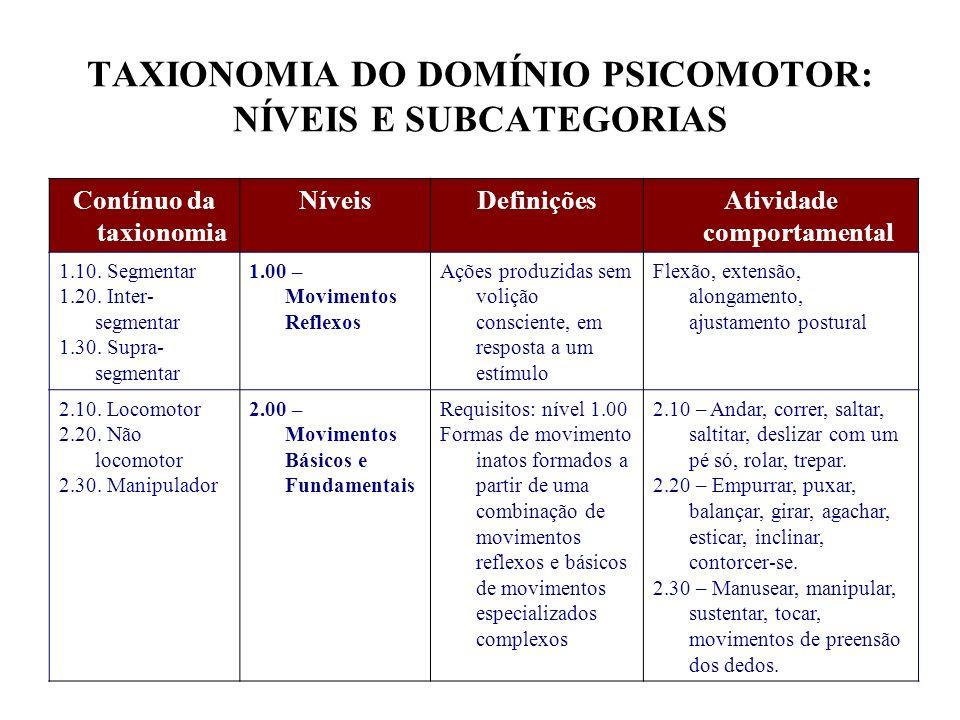 TAXIONOMIA DO DOMÍNIO PSICOMOTOR: NÍVEIS E SUBCATEGORIAS