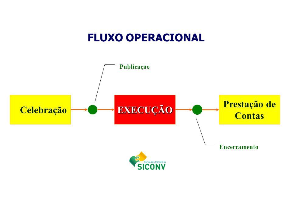 FLUXO OPERACIONAL Celebração EXECUÇÃO Prestação de Contas Publicação