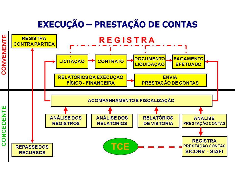 TCE EXECUÇÃO – PRESTAÇÃO DE CONTAS R E G I S T R A CONVENENTE