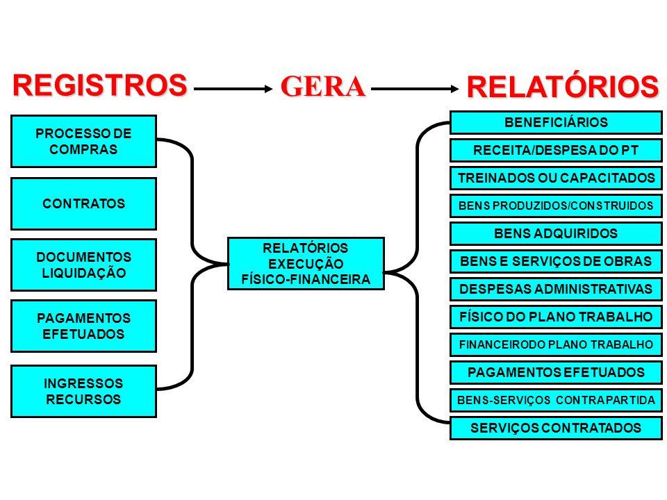 REGISTROS GERA RELATÓRIOS BENEFICIÁRIOS PROCESSO DE COMPRAS