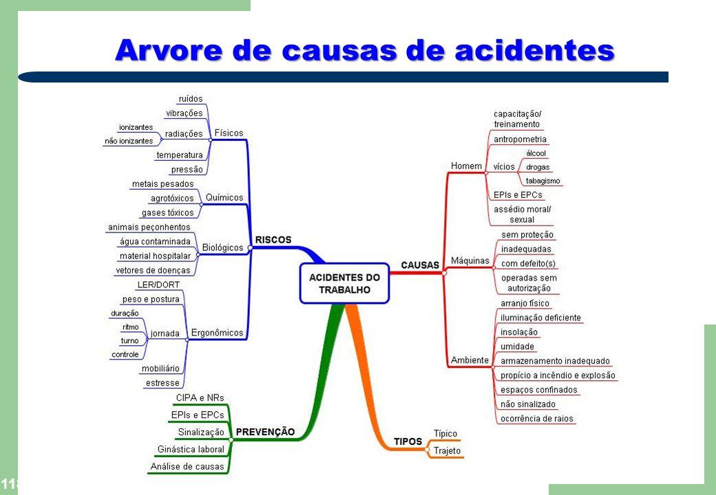 Arvore de causas de acidentes