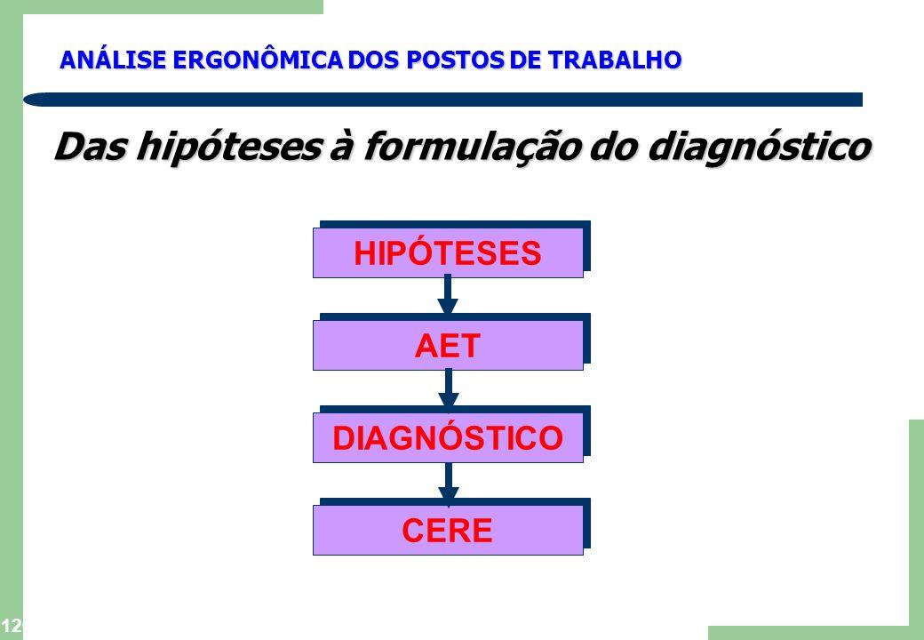 Das hipóteses à formulação do diagnóstico