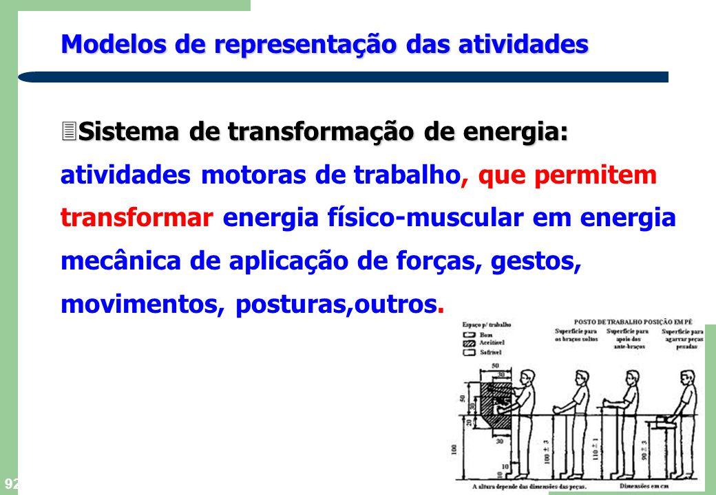 Modelos de representação das atividades