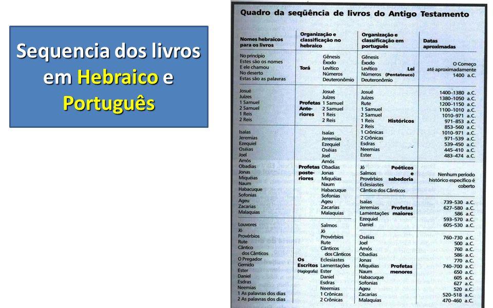 Sequencia dos livros em Hebraico e Português