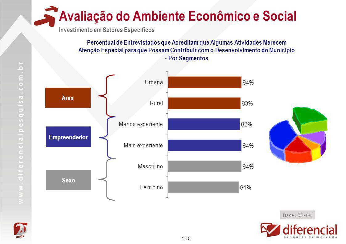 Avaliação do Ambiente Econômico e Social