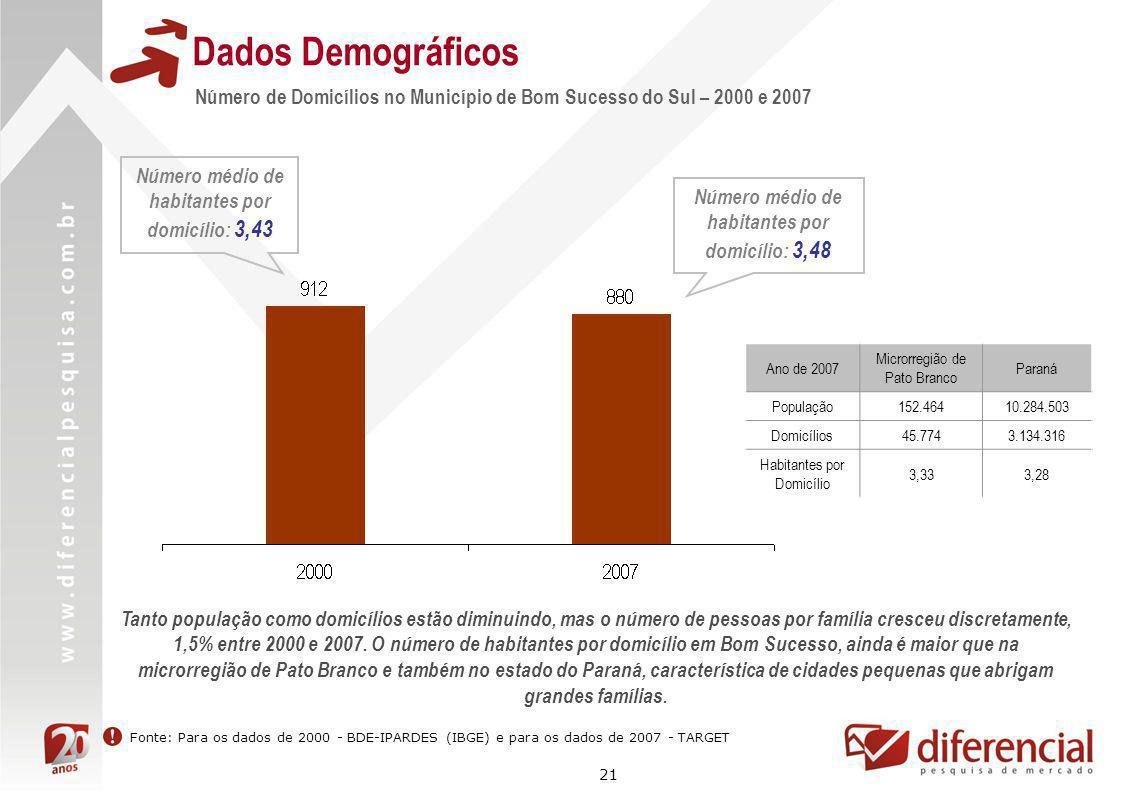 Dados Demográficos Número de Domicílios no Município de Bom Sucesso do Sul – 2000 e 2007. Número médio de habitantes por domicílio: 3,43.